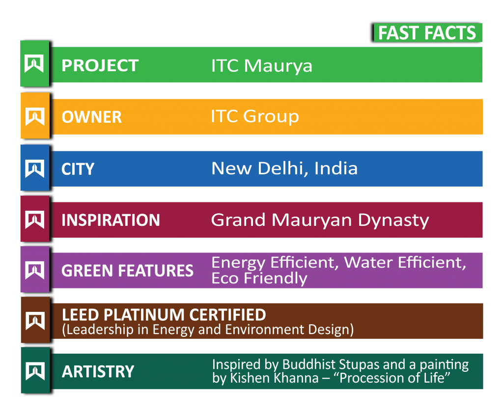 itc maurya fast facts