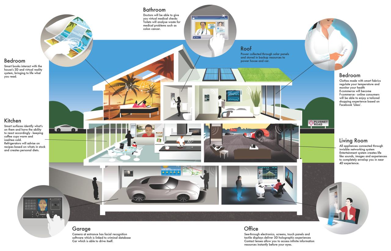 Smart Home Ideas Part - 18: PlusnetHouseSmall