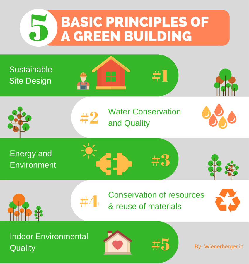 Green building design 5 green buildings innovations to take you basic principles of a green building sciox Choice Image