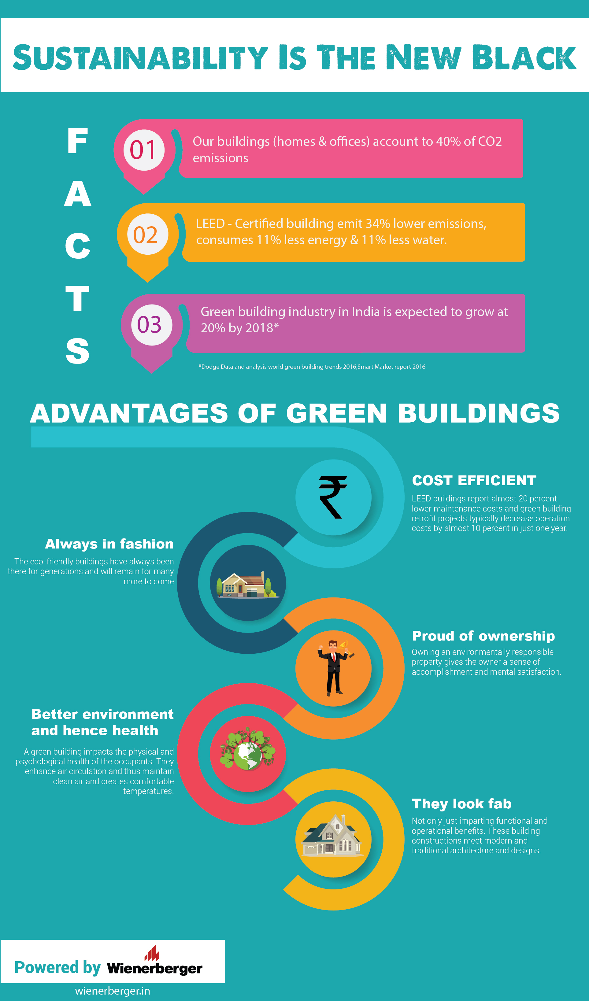 Infograph Sustainability Is The New Black Go Smart Bricks