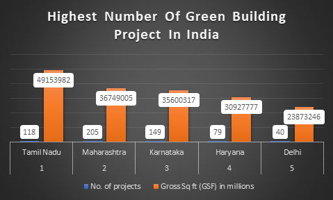 Green Buildings In Tamil Nadu, Green Building,Tamil Nadu, Chennai