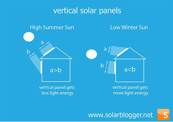 Here Is All You Want To Know About Vertical Solar Panels