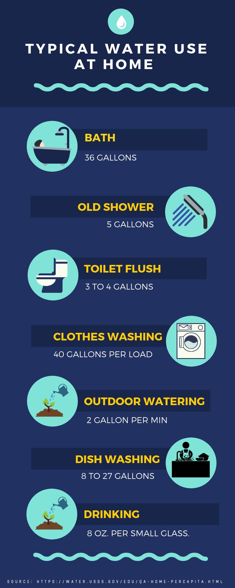 Water Efficiency, Green Buildings