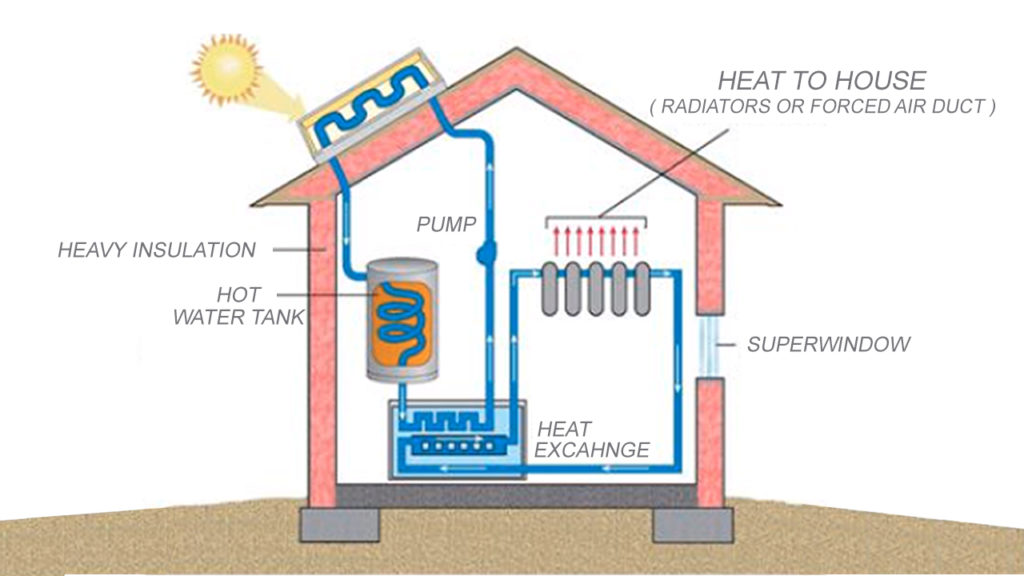 Active And Passive Solar Energy Systems All In One Guide